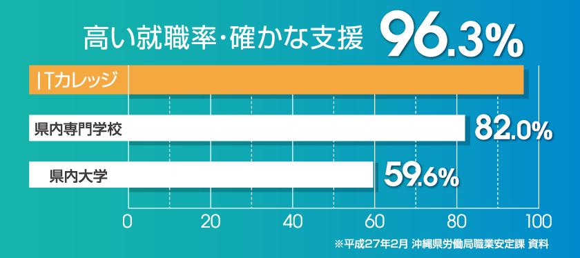 アイカレの就職率 96.3%