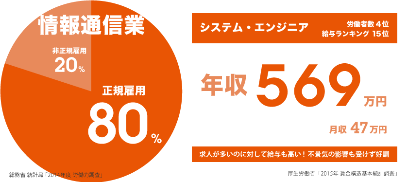 IT系の80%が正社員! 年収569万円